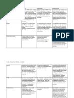 cuadrocomparativo-121015075911-phpapp02.pdf