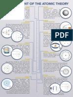 AtomicTheoryTimelineDRAFT-1.pdf