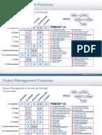 Procesos PmBok