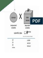 Tensor Data Analysis