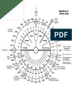 Dowsing Chart