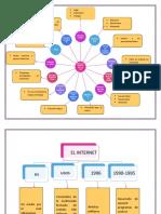 Mapas Conceptuales El Internet