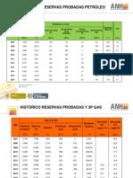 Histórico de Reservas de petróleo en Colombia