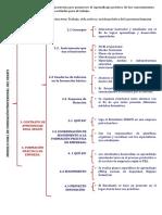 Mapa Conceptual Dua de Formación Profesional Del Senati