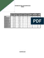169721993-diagnostico-distritos.rtf