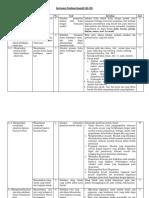 Penilaian Kognitif (KI III) KD 3.1 Hakikat Fisika