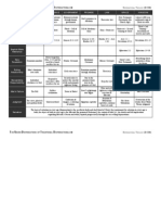 Chart of the Dispensations