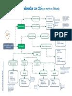 campusMVP-CHULETA-Como-centrar-elementos-con-CSS.pdf