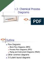 Module 2 - Process Engineering Diagrams.pptx