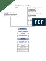 Pathophysiology of Ischemic Stroke Final