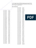 ABF Pay Increases Relative To Inflation