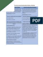 329372765-Cuadro-Comparativo-de-Las-Teorias-de-Motivacion-de-Maslow-y-Herzberg.docx