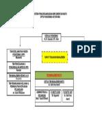 Sistem Pengorganisasian Implementasi Mutu
