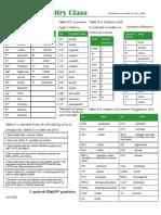 Beginning Chemistry Guide
