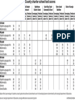 CHARTERS Test score Table