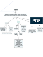 Mapa Conceptual Gerencia de Proyectos