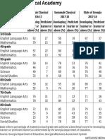 Chart for Savannah Classical Academy