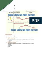 Scheduling Process - Part 2