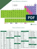 Tabela Periódica BJ