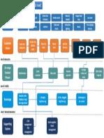 Service blueprint of McDOnald's Mysore by Sagar