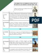 Principales Acontecimientos Ocurridos Durante El Proceso de Independencia de México Desde 1808 a 1821