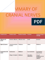 Summary of Cranial Nerves