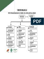 Struktur Organisasi Dan Job Desk PDF