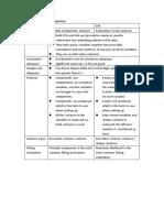 PCA vs EFA Quick Comparison