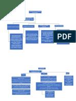 Diagrama de Flujo Pract 3 y 4