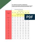 Valores Máximos de Presión y Temperatura
