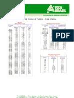 Tabela de Roscas e Passos