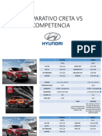Comparativo Creta vs Competencia