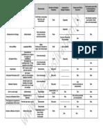 TABELA DE LICENÇAS E AFASTAMENTOS.pdf