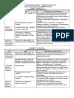 Dosificación Aprendizajes Fce 2018-2019