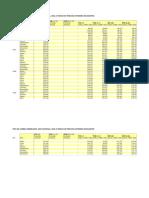 Datos Cuantitativo Dolar en Chile
