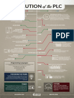 Evolution of the PLC Infographic