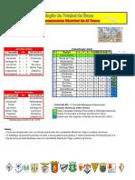 Resultados da 1ª Jornada do Campeonato Distrital da AF Évora em Futebol
