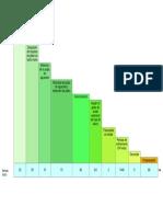 Diagrama de Grant de Proceso de Elaboración de Jabón