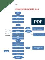 Diagram Alir Proses Bersih Industri Tapioka Dan Gula