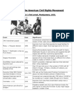Key Events in the American Civil Rights Movement
