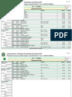 Resultado deputado distrital DF (99,95% apurado) já considerando o quociente eleitoral