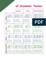 Chart of Tenses Classroom Posters Grammar Drills Oneonone Activiti 109362