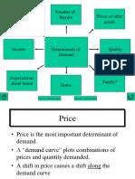 Determinants of Demand & Changes in Demand