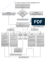 Flowchart Protest Taxation Law Review