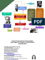 Piaget,+Vigotsky+Bruner