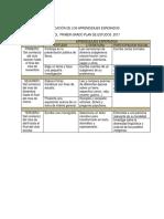 Dosificación Aprendizajes Español 2018-2019