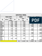 Gastos Totales de Personal - (Cayma - Arequipa)