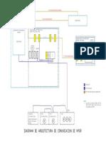 Diagrama de Arquitectura de Comunicación de Hpgr