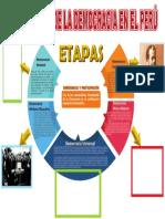 Infografismo Historia Democracia en El  Perú