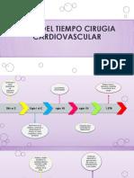 Linea Del Tiempo Cirugia Cardiovascular